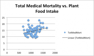 Total med vs plant