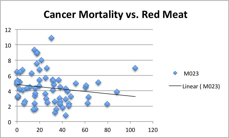 CancerMortality-vs-RedMeat