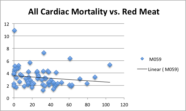 CardiacMortality-vs-RedMeat