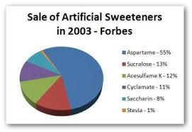 artificial-sweeteners-market